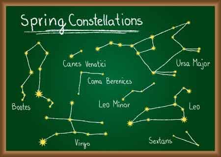 Jarní konstelace